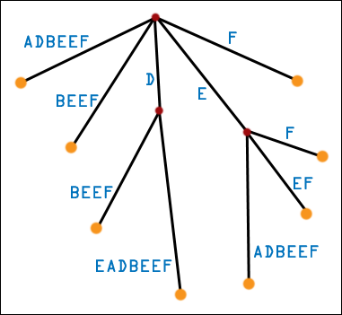 Third Generation Suffix Tree for DEADBEEF